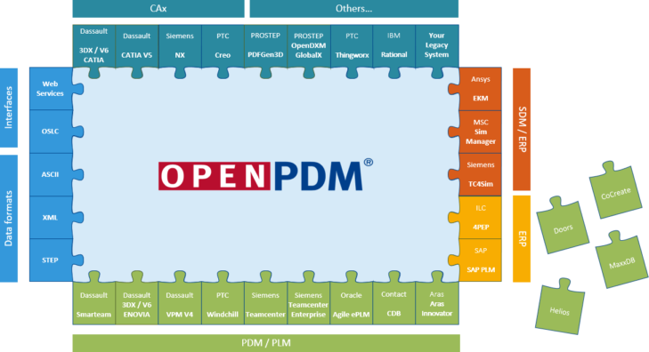 PLM Integration with Other Business Systems using PROSTEP OpenPDM