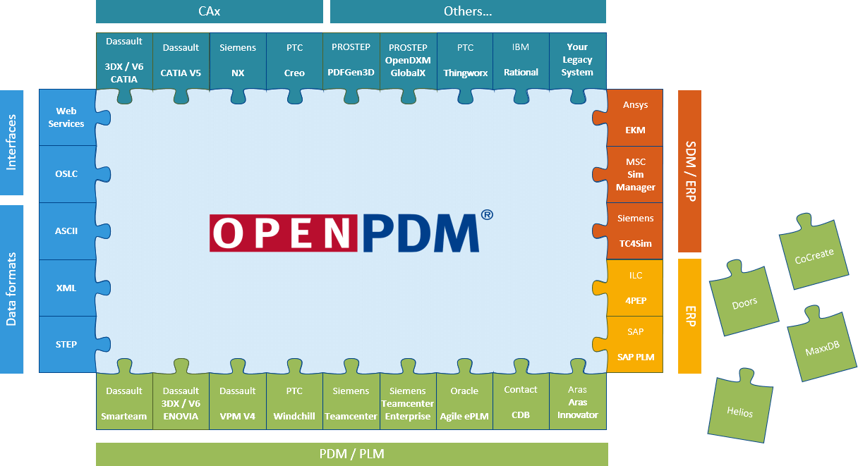 OpenPDM Connectors for Integration, Migration and Collaboration