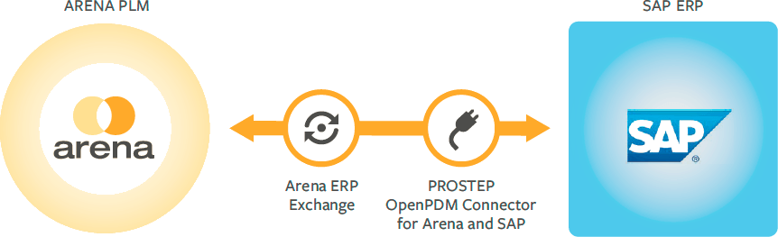 ARENA PLM Integration with SAP ERP