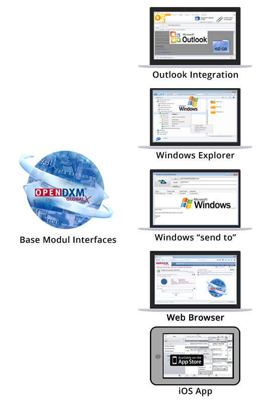 OpenDXM GlobalX Interfaces