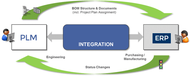 PLM to ERP Integration