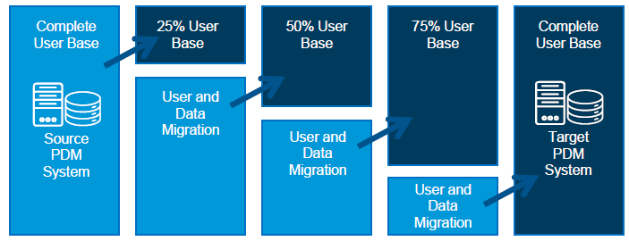 Incremental Data Migration