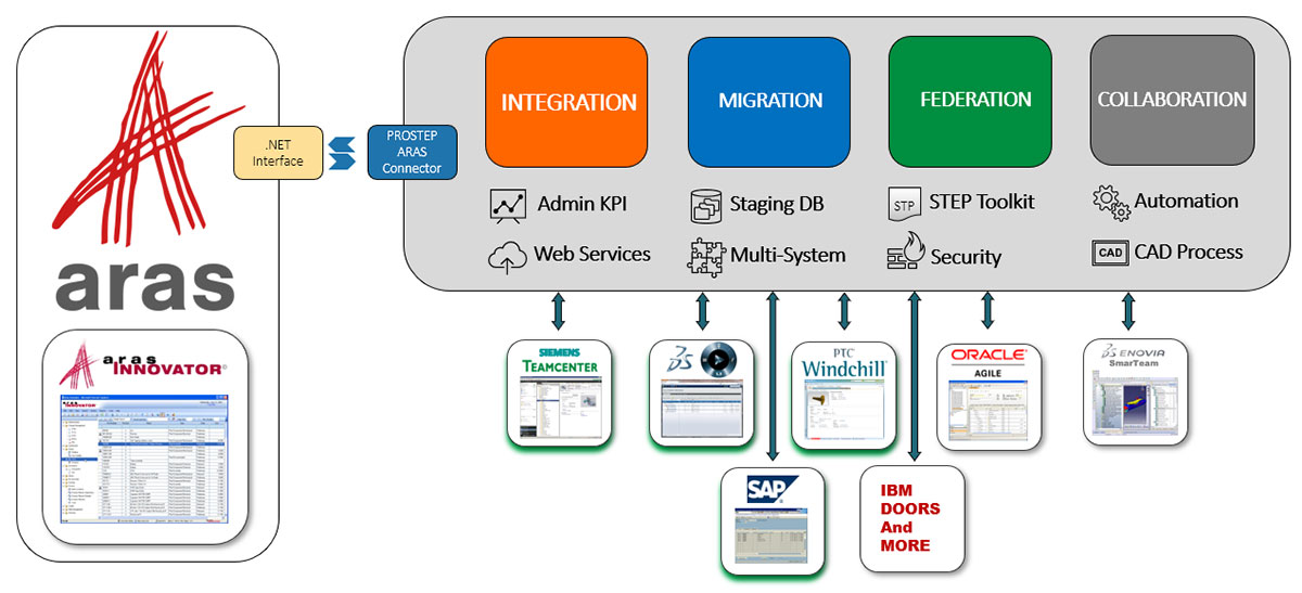 ARAS-INTEGATION-and-MIGRATION-Solutions