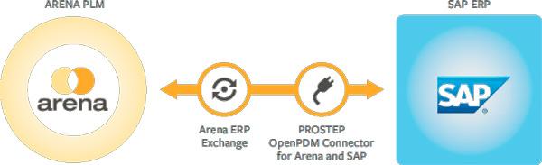 Arena-SAP-ERP