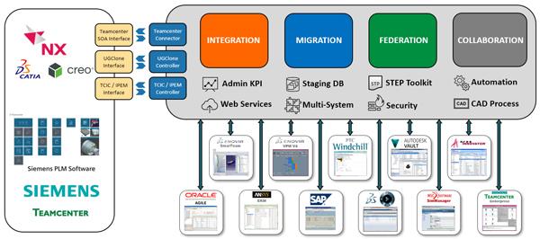 Teamcenter-Integration