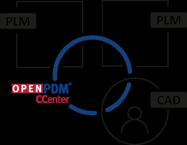OpenPDM CCenter