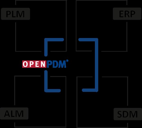 OpenPDM Integrate