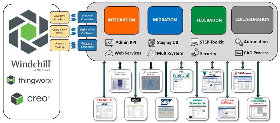 windchill-integration