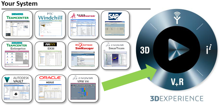 Migrate to 3DX