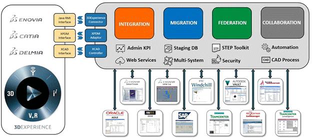 Dassault-Integration