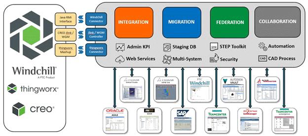 PTC-Integration