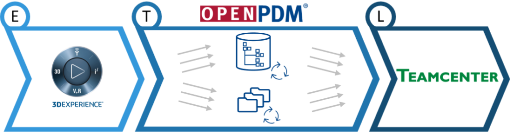 3DEXPERIENCE to Teamcenter - Migration Data Transfer