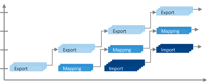 Parallel-Process-Handling
