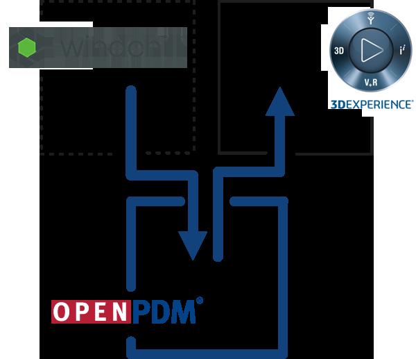 Windchill to 3DEXPERIENCE Migration